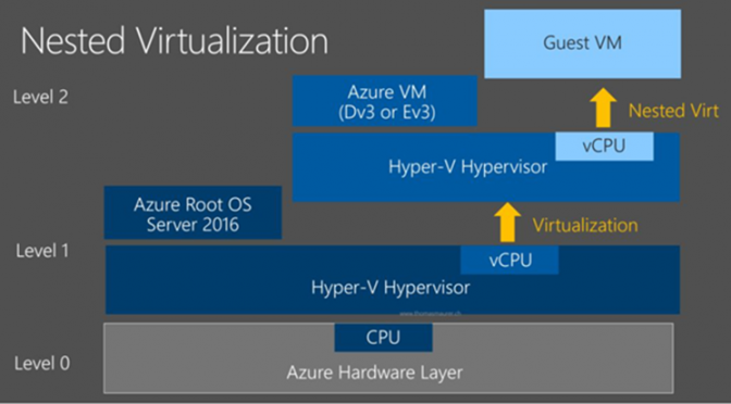 Nested Virtualization in #Azure – Links und Infos