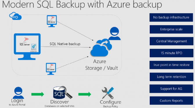 Backup SQL Server Datenbanken in Azure IaaS VMs #AzureBackup