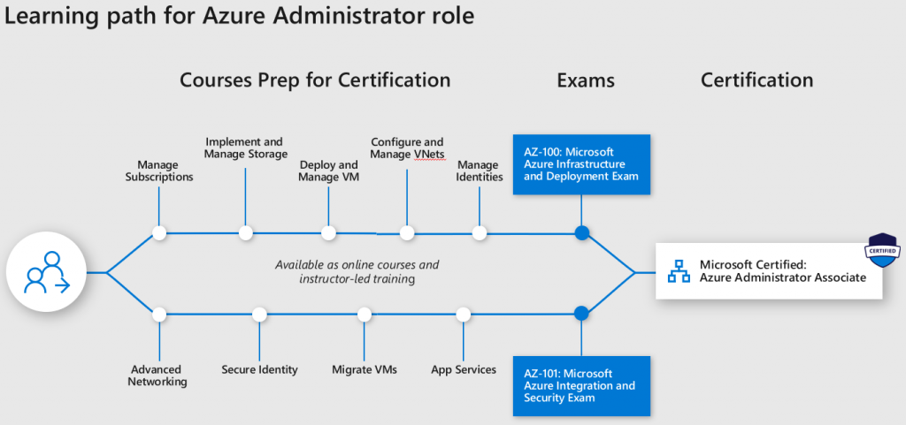 Azure Administrator Learning Path AZ100