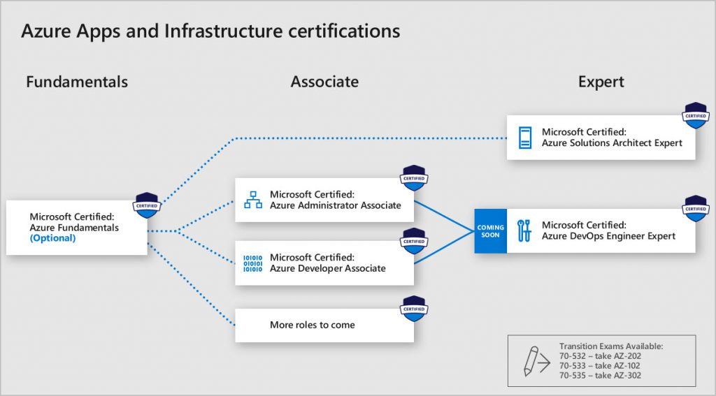 Azure Apps and Infrastructure from Microsoft Learning Blog