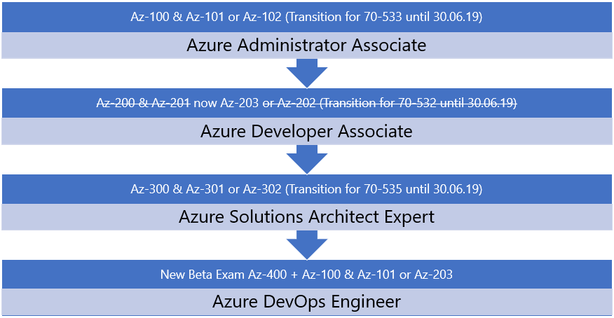 Azure Certification Paths and Transition Exam