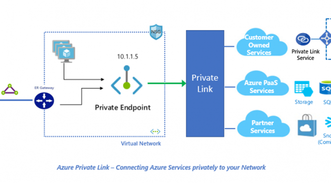 Azure-Private-Link-overview-by-Microsoft-Azure-Blog