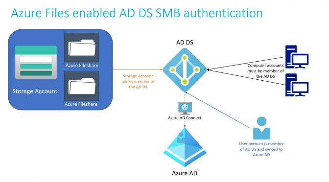Azure Files enabled AD DS SMB authentication Best Practices and all you need to know