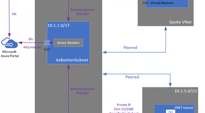 Azure Bastion now supports VNET Peering